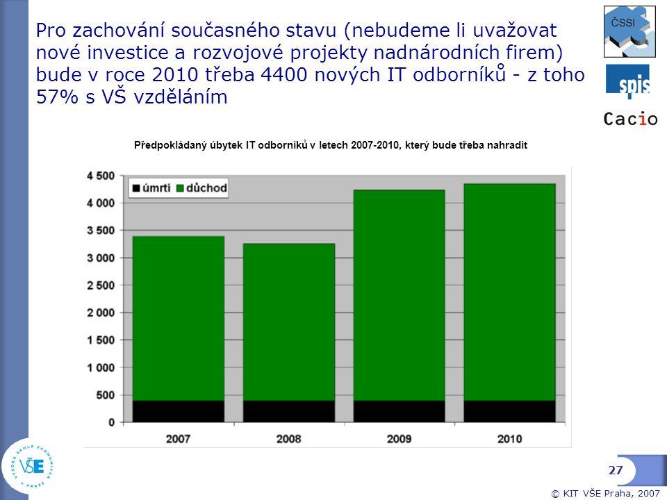 © KIT VŠE Praha, 2007 Pro zachování současného stavu (nebudeme li uvažovat nové investice a rozvojové projekty nadnárodních firem) bude v roce 2010 tř