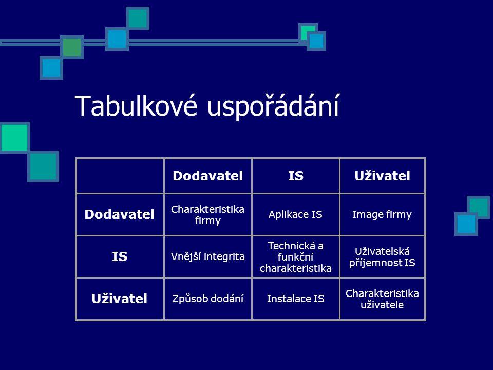 Tabulkové uspořádání DodavatelISUživatel Dodavatel Charakteristika firmy Aplikace ISImage firmy IS Vnější integrita Technická a funkční charakteristika Uživatelská příjemnost IS Uživatel Způsob dodáníInstalace IS Charakteristika uživatele