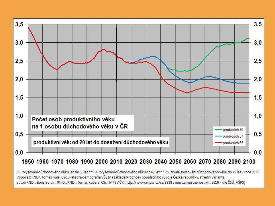Přesnější výpočty založené na odhadu počtu zaměstnaných na základě demografické struktury z demografické prognózy (neuvažuje se zaměstnanost v důchodovém věku) a specifických měr zaměstnanosti z výběrového šetření pracovních sil ČSÚ, průměry za rok 2010 Předpokládají se po celé období prognózy hodnoty těchto měr na úrovni roku 2010
