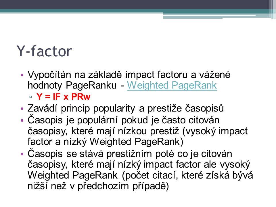 Y-factor Vypočítán na základě impact factoru a vážené hodnoty PageRanku - Weighted PageRankWeighted PageRank ▫ Y = IF x PRw Zavádí princip popularity a prestiže časopisů Časopis je populární pokud je často citován časopisy, které mají nízkou prestiž (vysoký impact factor a nízký Weighted PageRank) Časopis se stává prestižním poté co je citován časopisy, které mají nízký impact factor ale vysoký Weighted PageRank (počet citací, které získá bývá nižší než v předchozím případě)