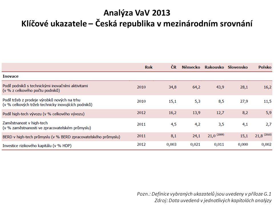 Analýza VaV 2013 Klíčové ukazatele – Česká republika v mezinárodním srovnání Pozn.: Definice vybraných ukazatelů jsou uvedeny v příloze G.1 Zdroj: Dat