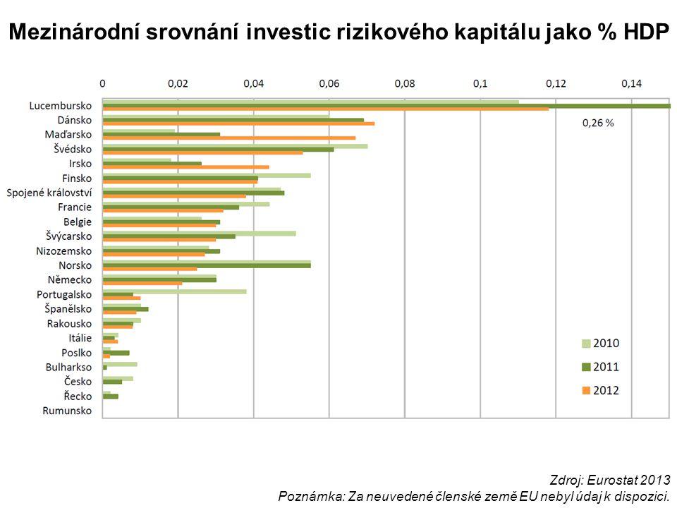 Mezinárodní srovnání investic rizikového kapitálu jako % HDP Zdroj: Eurostat 2013 Poznámka: Za neuvedené členské země EU nebyl údaj k dispozici.