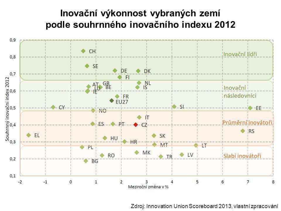 Inovační výkonnost vybraných zemí podle souhrnného inovačního indexu 2012 Zdroj: Innovation Union Scoreboard 2013, vlastní zpracování