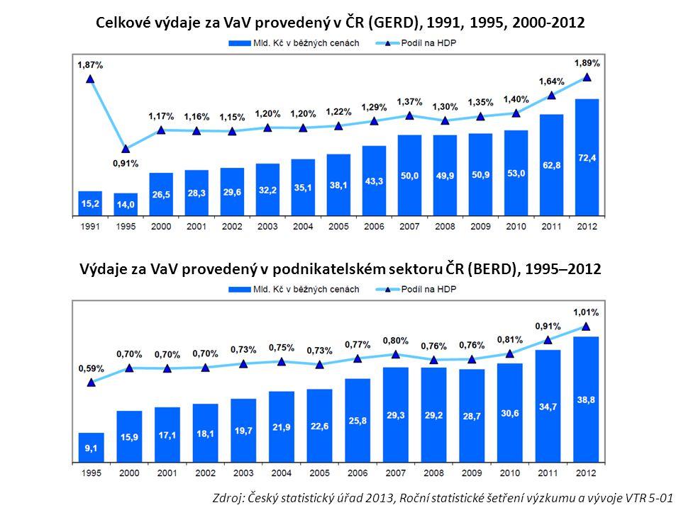 Výdaje za VaV provedený v podnikatelském sektoru ČR (BERD), 1995–2012 Celkové výdaje za VaV provedený v ČR (GERD), 1991, 1995, 2000-2012 Zdroj: Český