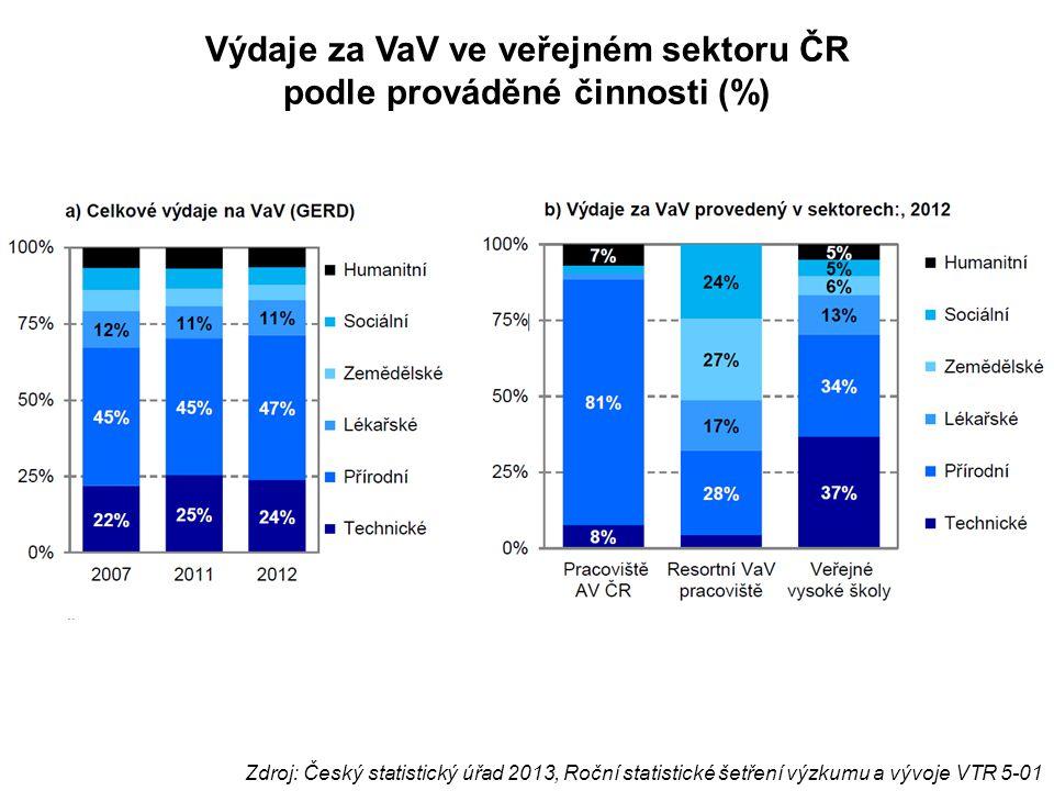 Výdaje za VaV ve veřejném sektoru ČR podle prováděné činnosti (%) Zdroj: Český statistický úřad 2013, Roční statistické šetření výzkumu a vývoje VTR 5