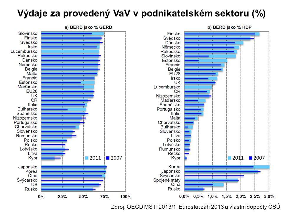 Výdaje za provedený VaV v podnikatelském sektoru (%) Zdroj: OECD MSTI 2013/1, Eurostat září 2013 a vlastní dopočty ČSÚ