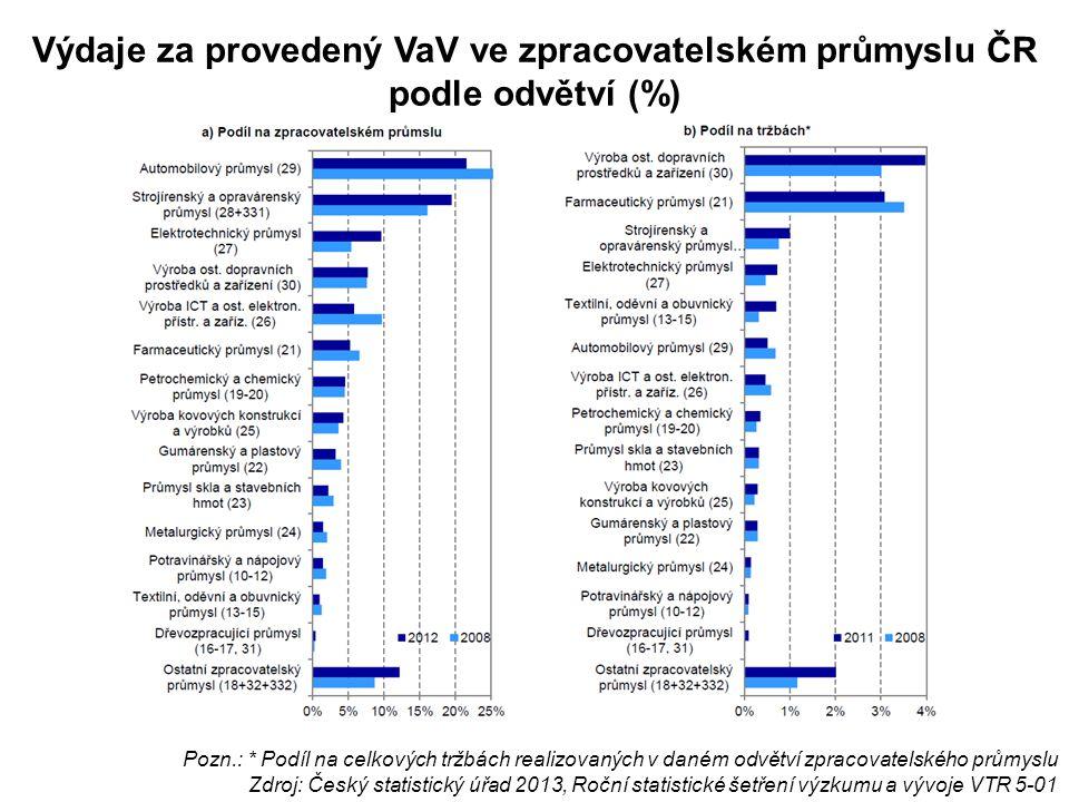 Výdaje za provedený VaV ve zpracovatelském průmyslu ČR podle odvětví (%) Pozn.: * Podíl na celkových tržbách realizovaných v daném odvětví zpracovatel