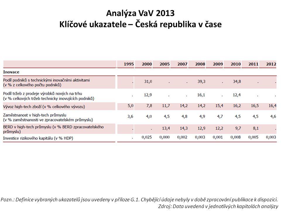 Analýza VaV 2013 Klíčové ukazatele – Česká republika v čase Pozn.: Definice vybraných ukazatelů jsou uvedeny v příloze G.1. Chybějící údaje nebyly v d