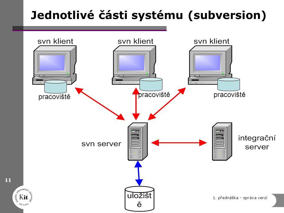 1. přednáška - správa verzí 11 Jednotlivé části systému (subversion) pracoviště