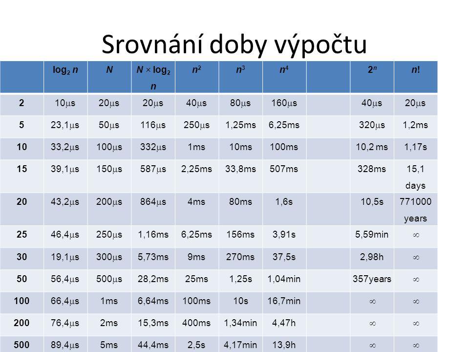Srovnání doby výpočtu log 2 nN N  log 2 n n2n2 n3n3 n4n4 2n2n n!n! 2 10  s20  s 40  s80  s160  s40  s20  s 5 23,1  s50  s116  s250  s 1,25