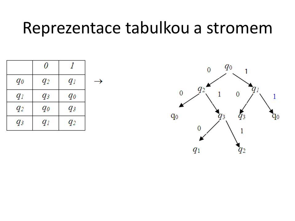 Reprezentace tabulkou a stromem