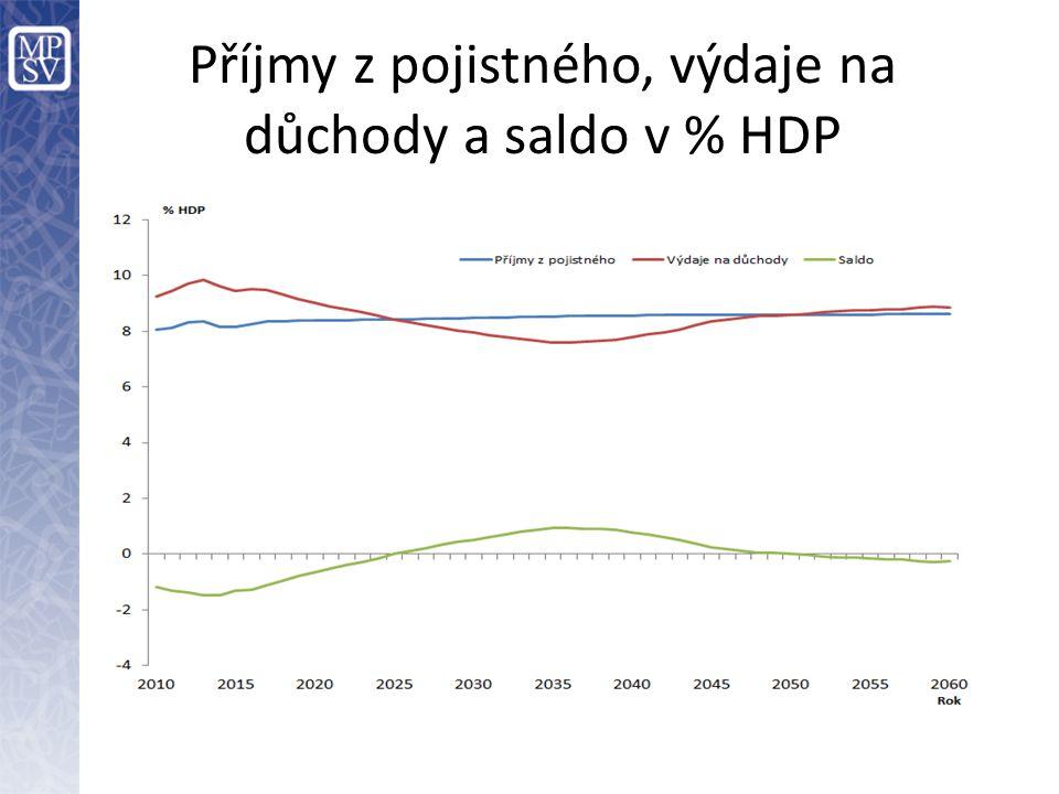 Příjmy z pojistného, výdaje na důchody a saldo v % HDP