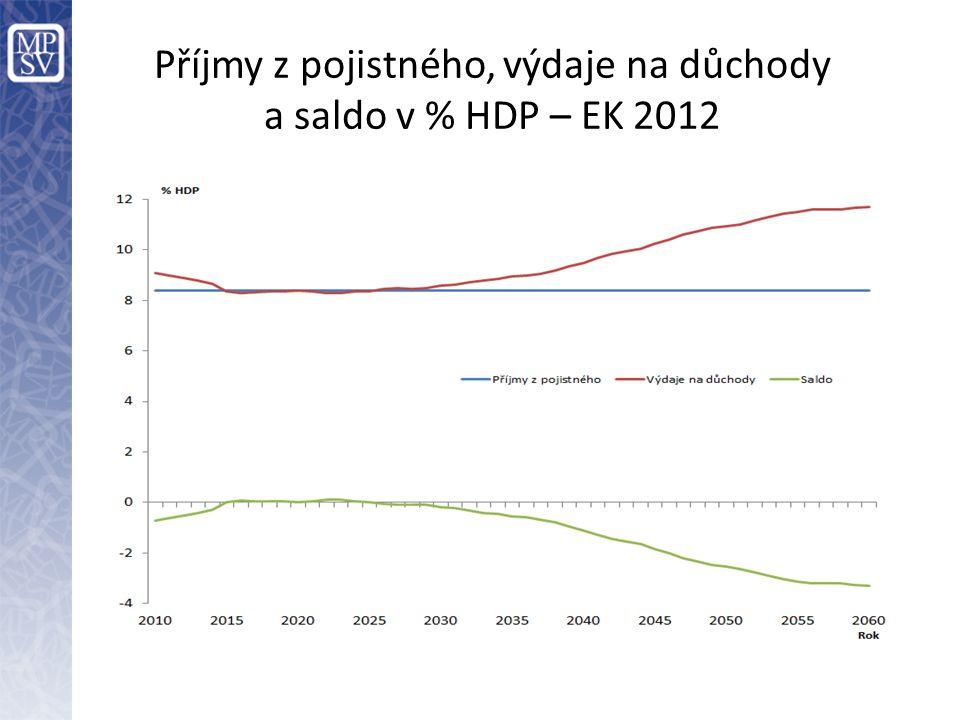 Příjmy z pojistného, výdaje na důchody a saldo v % HDP – EK 2012