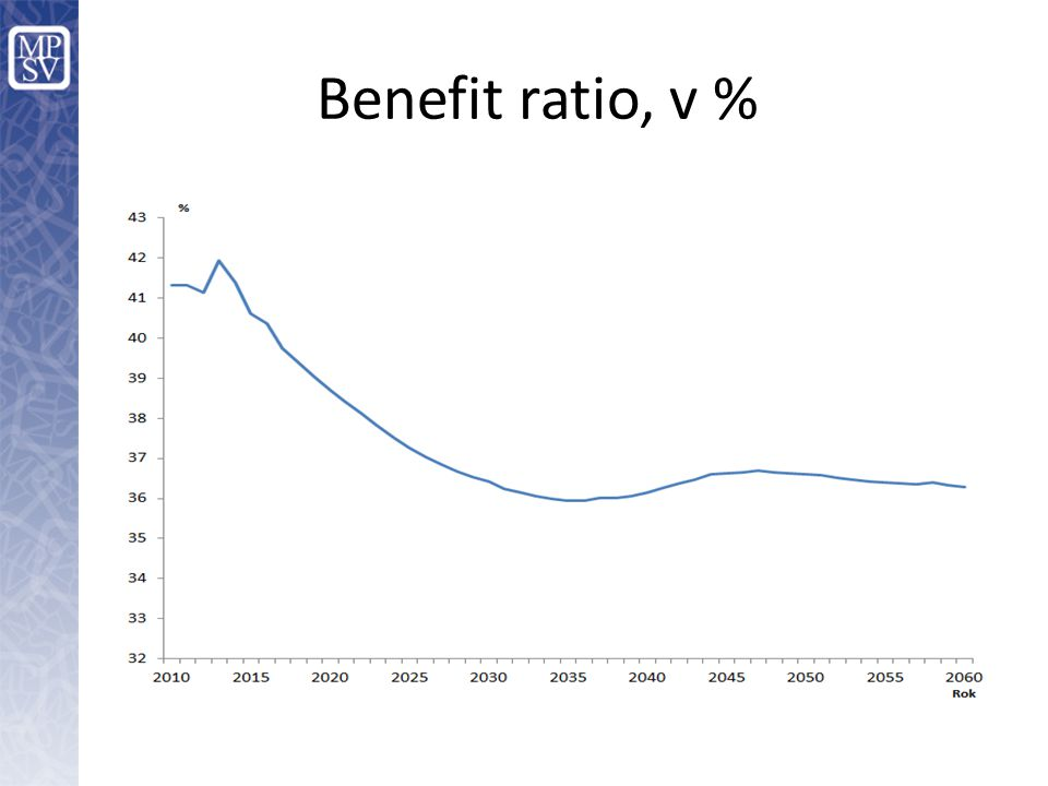 Benefit ratio, v %