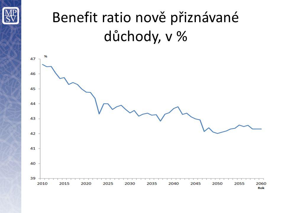 Benefit ratio nově přiznávané důchody, v %