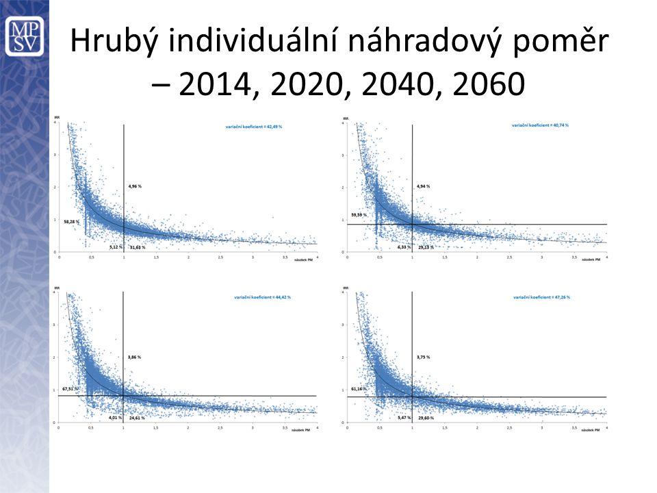 Hrubý individuální náhradový poměr – 2014, 2020, 2040, 2060