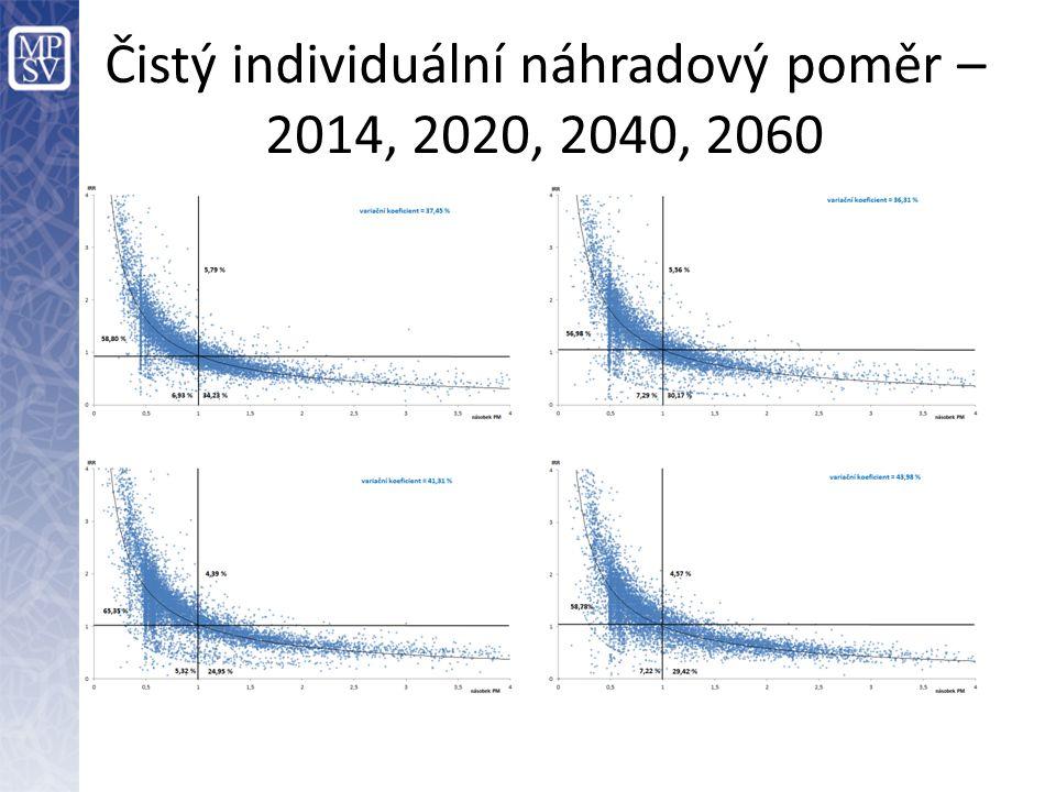 Čistý individuální náhradový poměr – 2014, 2020, 2040, 2060