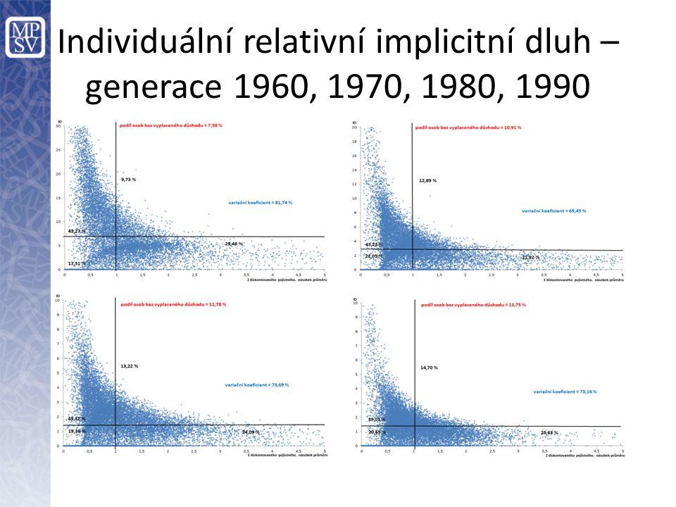 Individuální relativní implicitní dluh – generace 1960, 1970, 1980, 1990