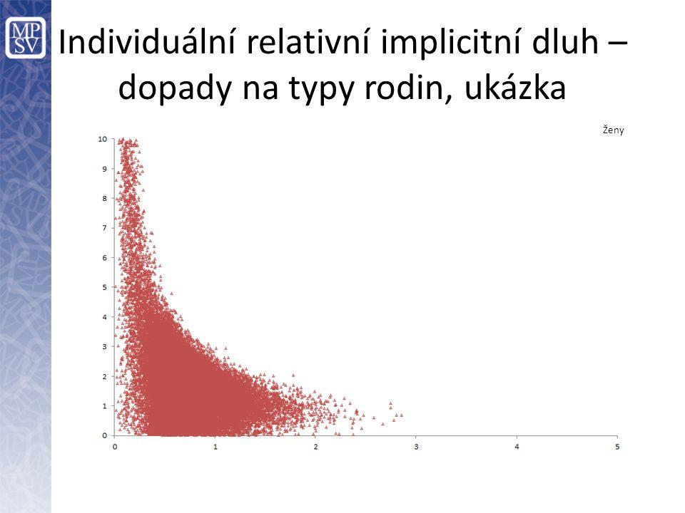 Individuální relativní implicitní dluh – dopady na typy rodin, ukázka Celá populaceMužiŽeny