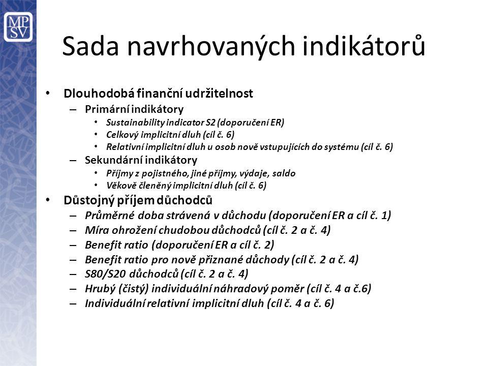 Sada navrhovaných indikátorů Dlouhodobá finanční udržitelnost – Primární indikátory Sustainability indicator S2 (doporučení ER) Celkový implicitní dluh (cíl č.