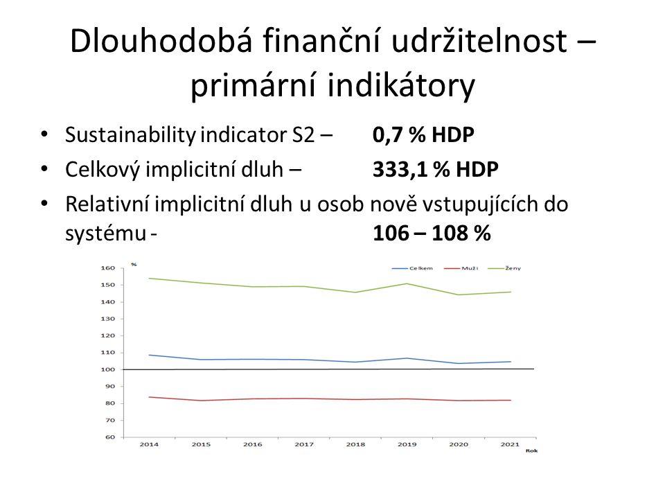 Dlouhodobá finanční udržitelnost – primární indikátory Sustainability indicator S2 – 0,7 % HDP Celkový implicitní dluh – 333,1 % HDP Relativní implicitní dluh u osob nově vstupujících do systému - 106 – 108 %