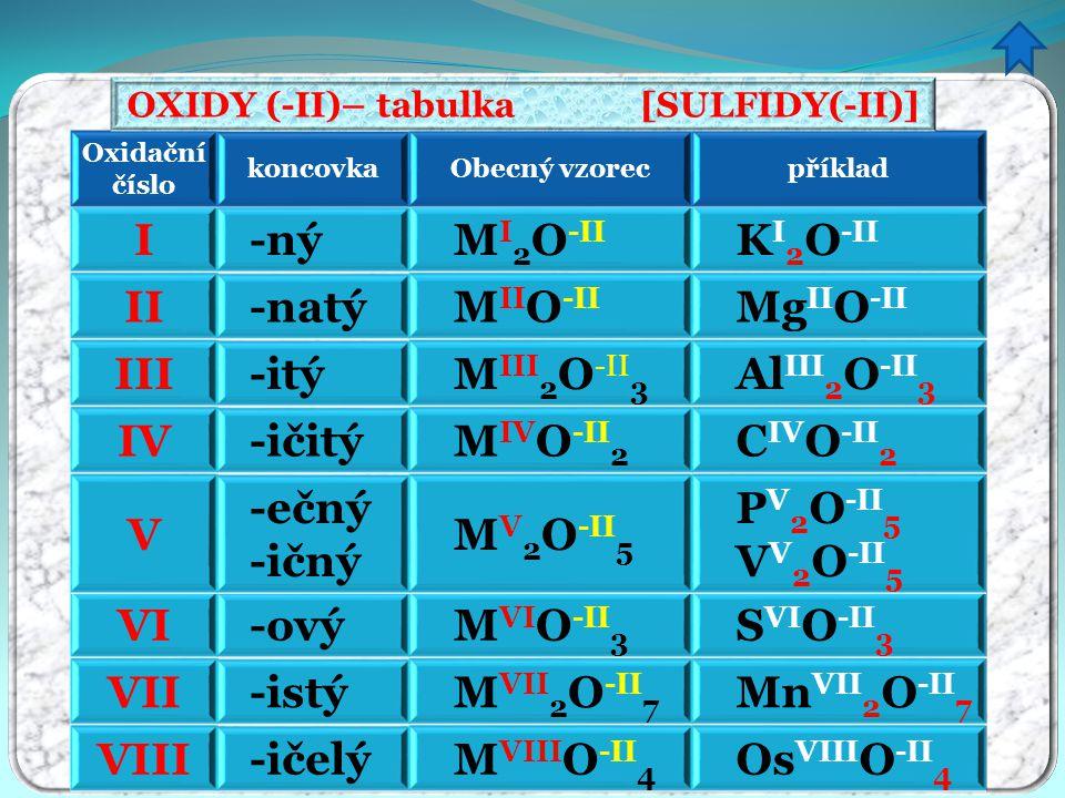 VIII -ičelý M VIII O -II 4 Os VIII O -II 4 VII -istý M VII 2 O -II 7 Mn VII 2 O -II 7 VI -ový M VI O -II 3 S VI O -II 3 V -ečný -ičný M V 2 O -II 5 P V 2 O -II 5 V V 2 O -II 5 IV -ičitý M IV O -II 2 C IV O -II 2 III -itý M III 2 O -II 3 Al III 2 O -II 3 II -natý M II O -II Mg II O -II I -ný M I 2 O -II K I 2 O -II Oxidační číslo koncovkaObecný vzorecpříklad OXIDY (-II)– tabulka [SULFIDY(-II)]