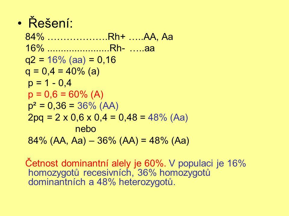 Řešení: 84% ……………….Rh+ …..AA, Aa 16%.......................Rh- …..aa q2 = 16% (aa) = 0,16 q = 0,4 = 40% (a) p = 1 - 0,4 p = 0,6 = 60% (A) p² = 0,36 = 36% (AA) 2pq = 2 x 0,6 x 0,4 = 0,48 = 48% (Aa) nebo 84% (AA, Aa) – 36% (AA) = 48% (Aa) Četnost dominantní alely je 60%.