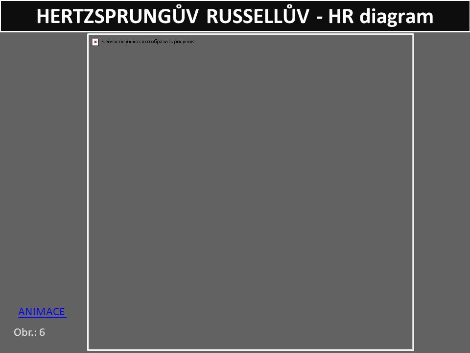 ANIMACE HERTZSPRUNGŮV RUSSELLŮV - HR diagram Obr.: 6