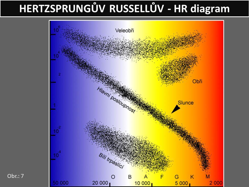 HERTZSPRUNGŮV RUSSELLŮV - HR diagram Obr.: 7