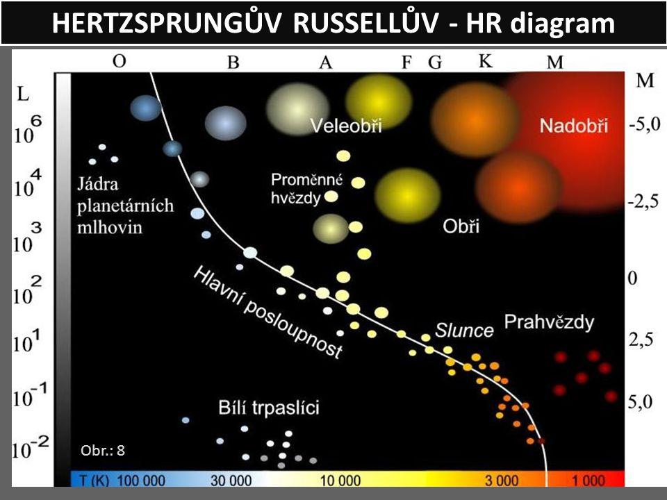 HERTZSPRUNGŮV RUSSELLŮV - HR diagram Obr.: 8