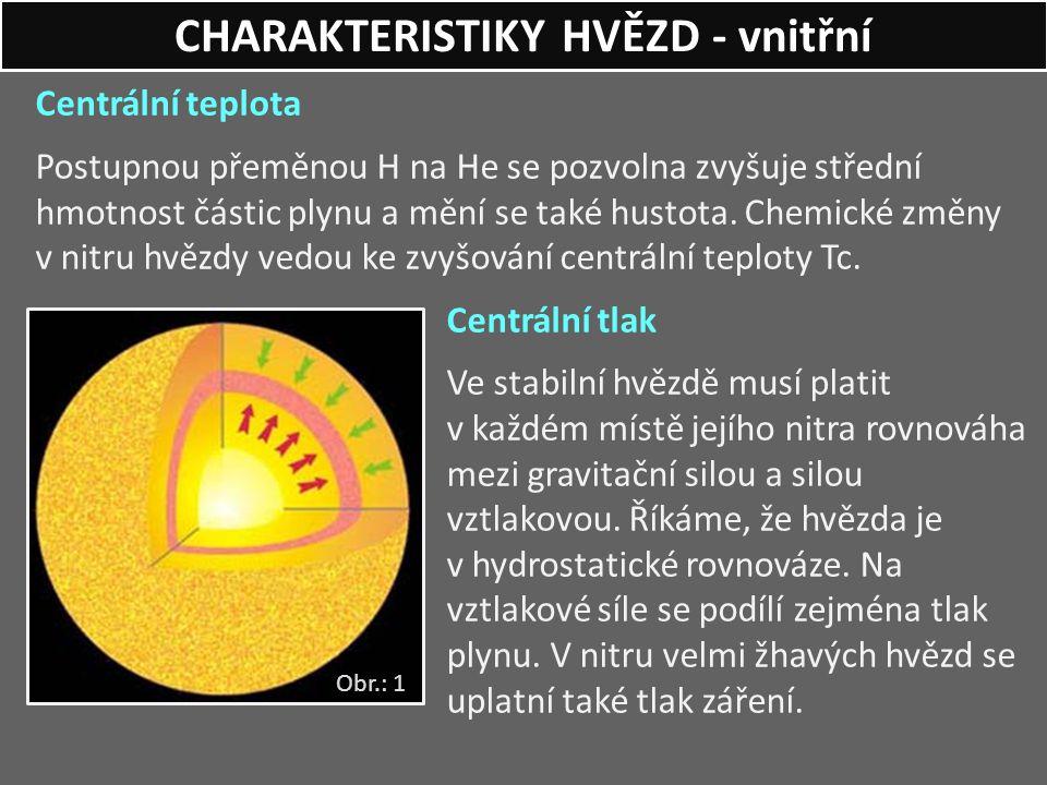 Centrální teplota Postupnou přeměnou H na He se pozvolna zvyšuje střední hmotnost částic plynu a mění se také hustota. Chemické změny v nitru hvězdy v