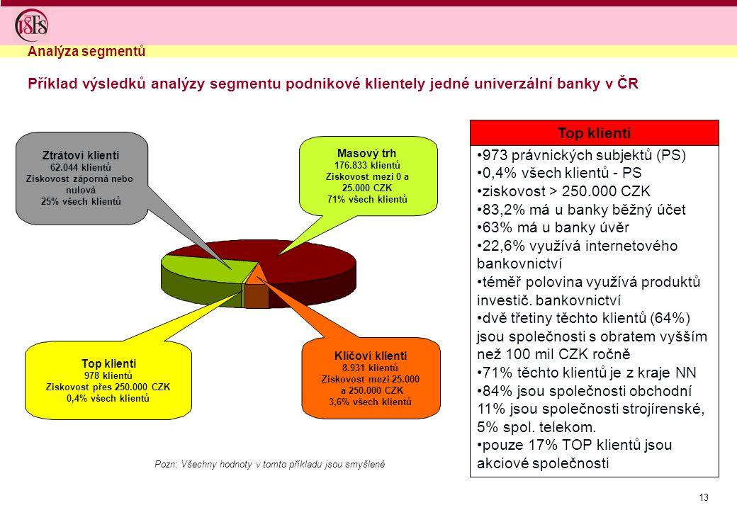 13 Top klienti 978 klientů Ziskovost přes 250.000 CZK 0,4% všech klientů Masový trh 176.833 klientů Ziskovost mezi 0 a 25.000 CZK 71% všech klientů Ztrátoví klienti 62.044 klientů Ziskovost záporná nebo nulová 25% všech klientů Klíčoví klienti 8.931 klientů Ziskovost mezi 25.000 a 250.000 CZK 3,6% všech klientů 973 právnických subjektů (PS) 0,4% všech klientů - PS ziskovost > 250.000 CZK 83,2% má u banky běžný účet 63% má u banky úvěr 22,6% využívá internetového bankovnictví téměř polovina využívá produktů investič.
