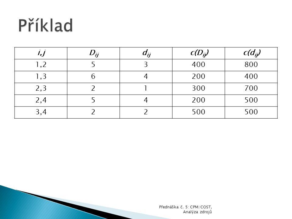 i,jD ij d ij c(D ij )c(d ij ) 1,253400800 1,364200400 2,321300700 2,454200500 3,422500 Přednáška č. 5: CPM/COST, Analýza zdrojů