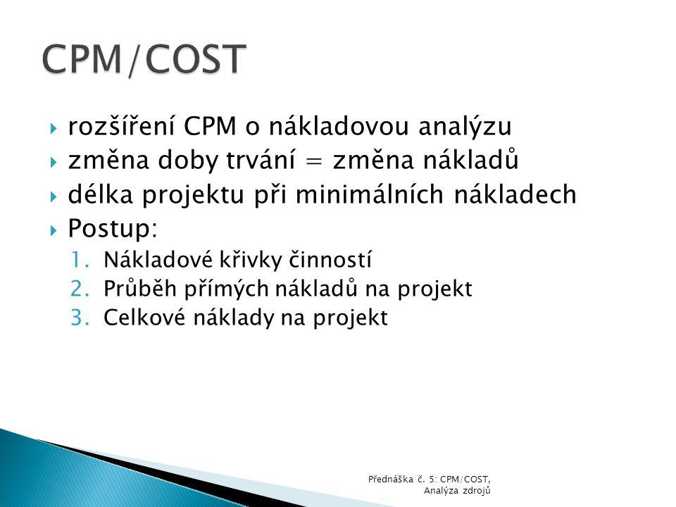  rozšíření CPM o nákladovou analýzu  změna doby trvání = změna nákladů  délka projektu při minimálních nákladech  Postup: 1.Nákladové křivky činno