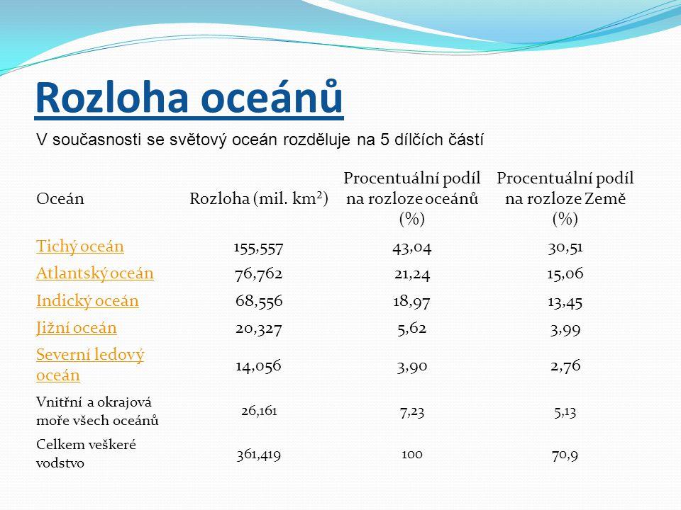 Rozloha oceánů OceánRozloha (mil.