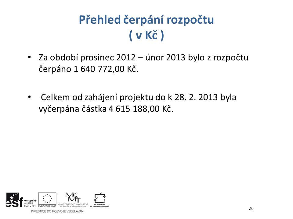 Za období prosinec 2012 – únor 2013 bylo z rozpočtu čerpáno 1 640 772,00 Kč. Celkem od zahájení projektu do k 28. 2. 2013 byla vyčerpána částka 4 615