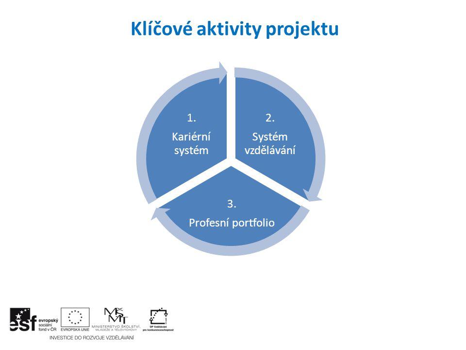 Očekávané výstupy KA 1 do konce r.2013 a probíhající práce – 1.