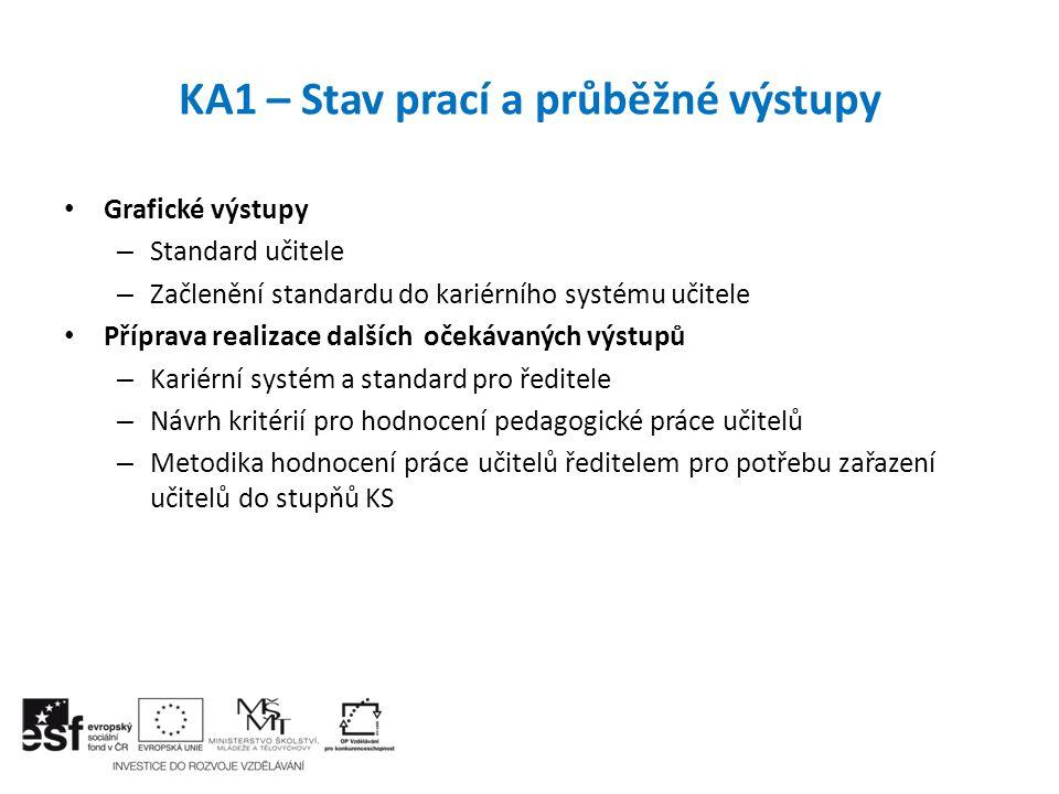 Očekávané výstupy KA 3 a plánované práce 2013 - 2014: Vytvořený program pro konzultanty profesních portfolií a jejich proškolení (50 osob) Ověřený formát profesního portfolia v praxi (100 škol) Zpracovaná a odpilotovaná metodika profesního portfolia učitele (300 pedagogických pracovníků) Zpracovaná a odpilotovaná metodika pro hodnocení profesního portfolia pro ředitele (100 ředitelů) KA3 – Kariérní systém – očekávané výstupy 20