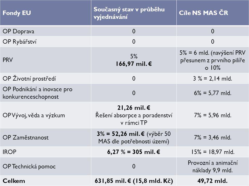 Fondy EU Současný stav v průběhu vyjednávání Cíle NS MAS ČR OP Doprava00 OP Rybářství00 PRV 5% 166,97 mil.