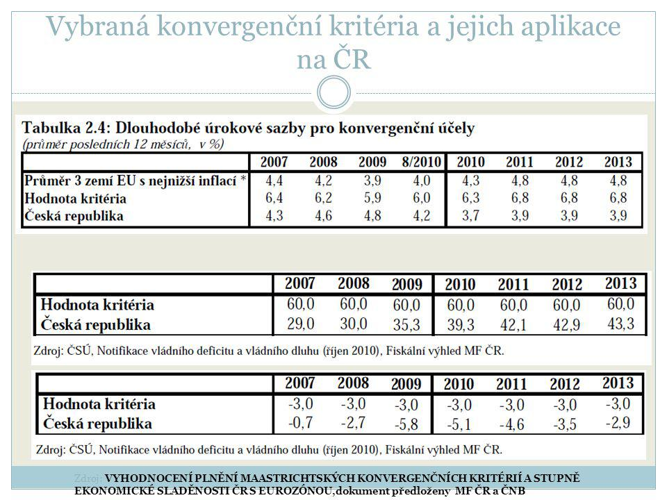 Vybraná konvergenční kritéria a jejich aplikace na ČR Zdroj: VYHODNOCENÍ PLNĚNÍ MAASTRICHTSKÝCH KONVERGENČNÍCH KRITÉRIÍ A STUPNĚ EKONOMICKÉ SLADĚNOSTI