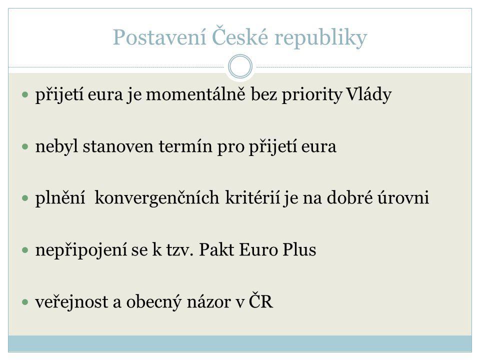 Postavení České republiky přijetí eura je momentálně bez priority Vlády nebyl stanoven termín pro přijetí eura plnění konvergenčních kritérií je na do