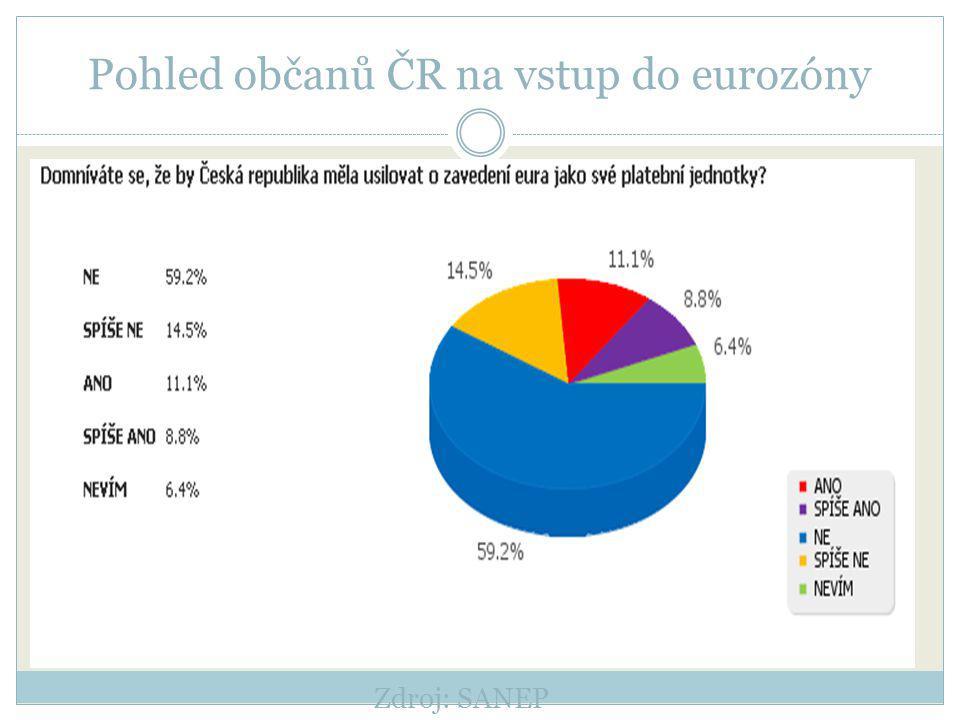 Pohled občanů ČR na vstup do eurozóny Zdroj: SANEP