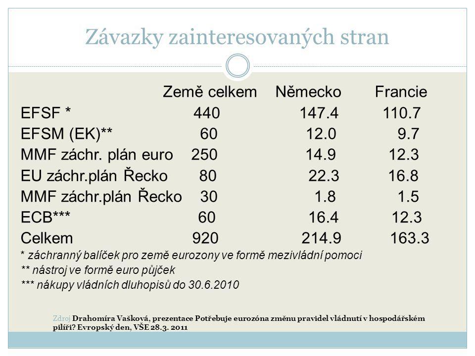 Závazky zainteresovaných stran Země celkem Německo Francie EFSF * 440 147.4 110.7 EFSM (EK)** 60 12.0 9.7 MMF záchr. plán euro 250 14.9 12.3 EU záchr.