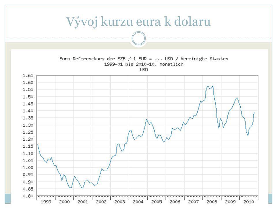 Vývoj kurzu eura k dolaru