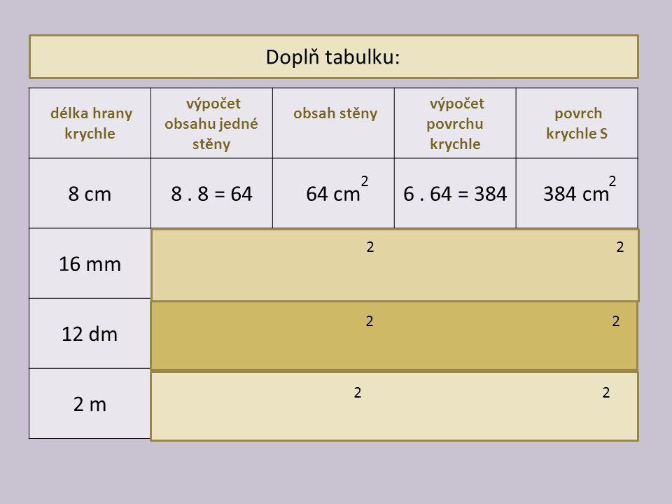 Doplň tabulku: délka hrany krychle výpočet obsahu jedné stěny obsah stěny výpočet povrchu krychle povrch krychle S 8 cm8. 8 = 6464 cm6. 64 = 384384 cm