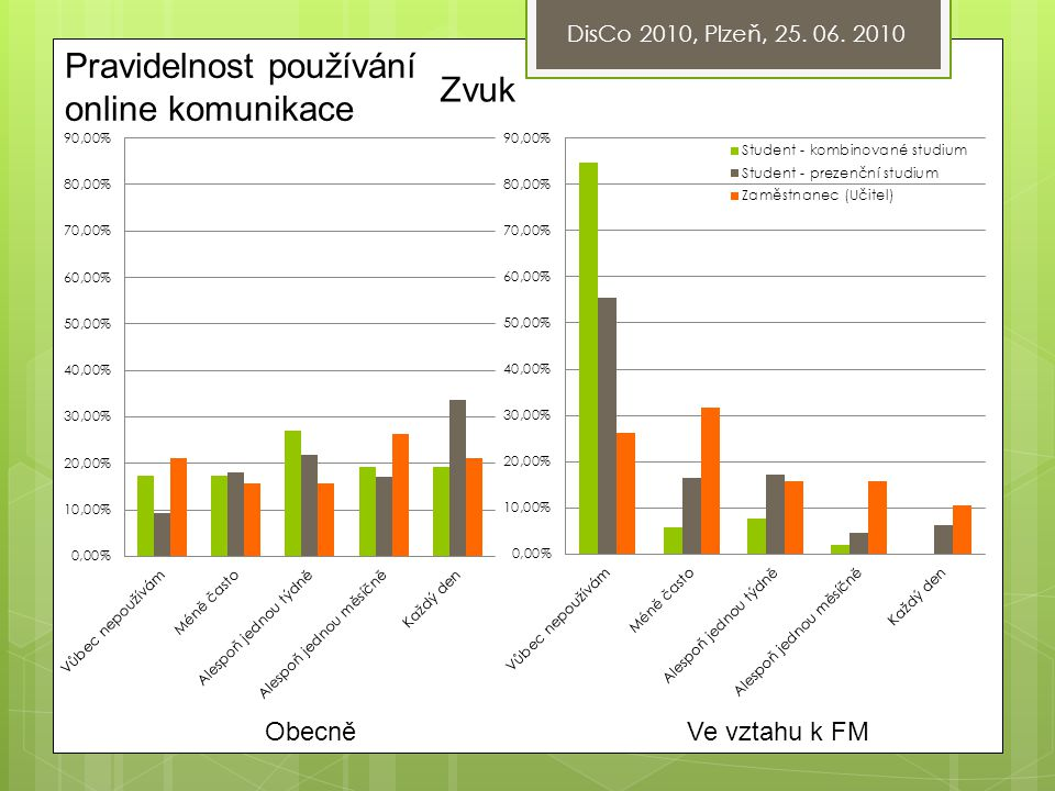 DisCo 2010, Plzeň, 25. 06. 2010 Pravidelnost používání online komunikace Video ObecněVe vztahu k FM