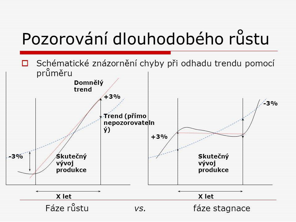 Pozorování dlouhodobého růstu  Schématické znázornění chyby při odhadu trendu pomocí průměru Fáze růstu vs. fáze stagnace +3% -3% X let Skutečný vývo