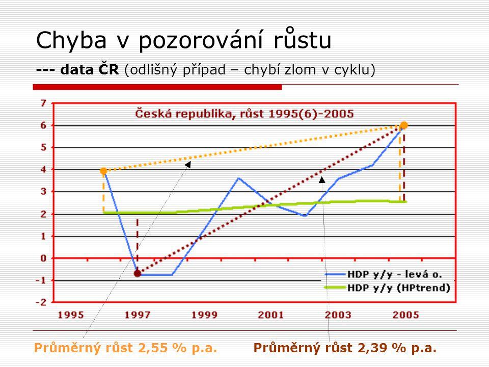 Chyba v pozorování růstu --- data ČR (odlišný případ – chybí zlom v cyklu) Průměrný růst 2,55 % p.a.Průměrný růst 2,39 % p.a.