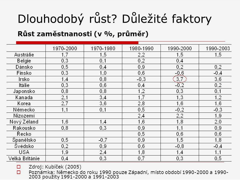  Zdroj: Kubíček (2005)  Poznámka: Německo do roku 1990 pouze Západní, místo období 1990-2000 a 1990- 2003 použity 1991-2000 a 1991-2003 Dlouhodobý r