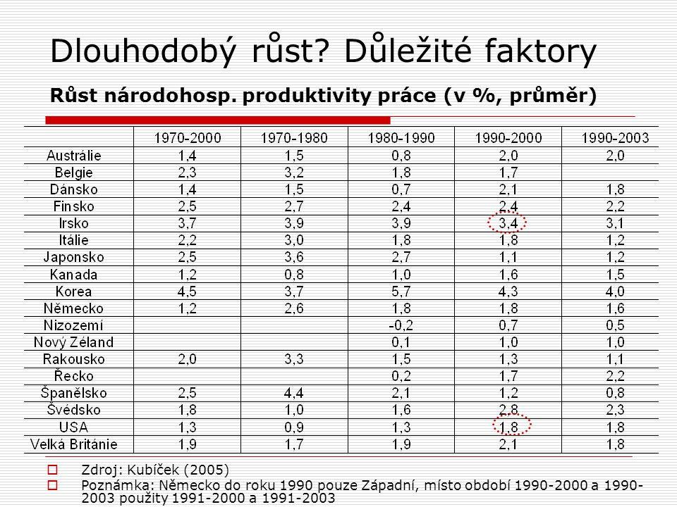 Dlouhodobý růst? Důležité faktory Růst národohosp. produktivity práce (v %, průměr)  Zdroj: Kubíček (2005)  Poznámka: Německo do roku 1990 pouze Záp